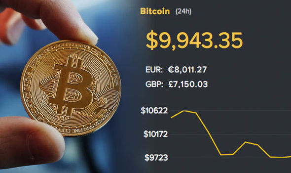 Why is Bitcoin Value so Volatile